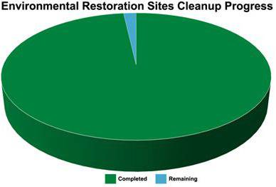 Environmental Restoration Site Cleanup Progress