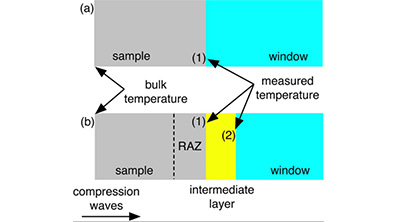 JAP dynamic temperature measurements